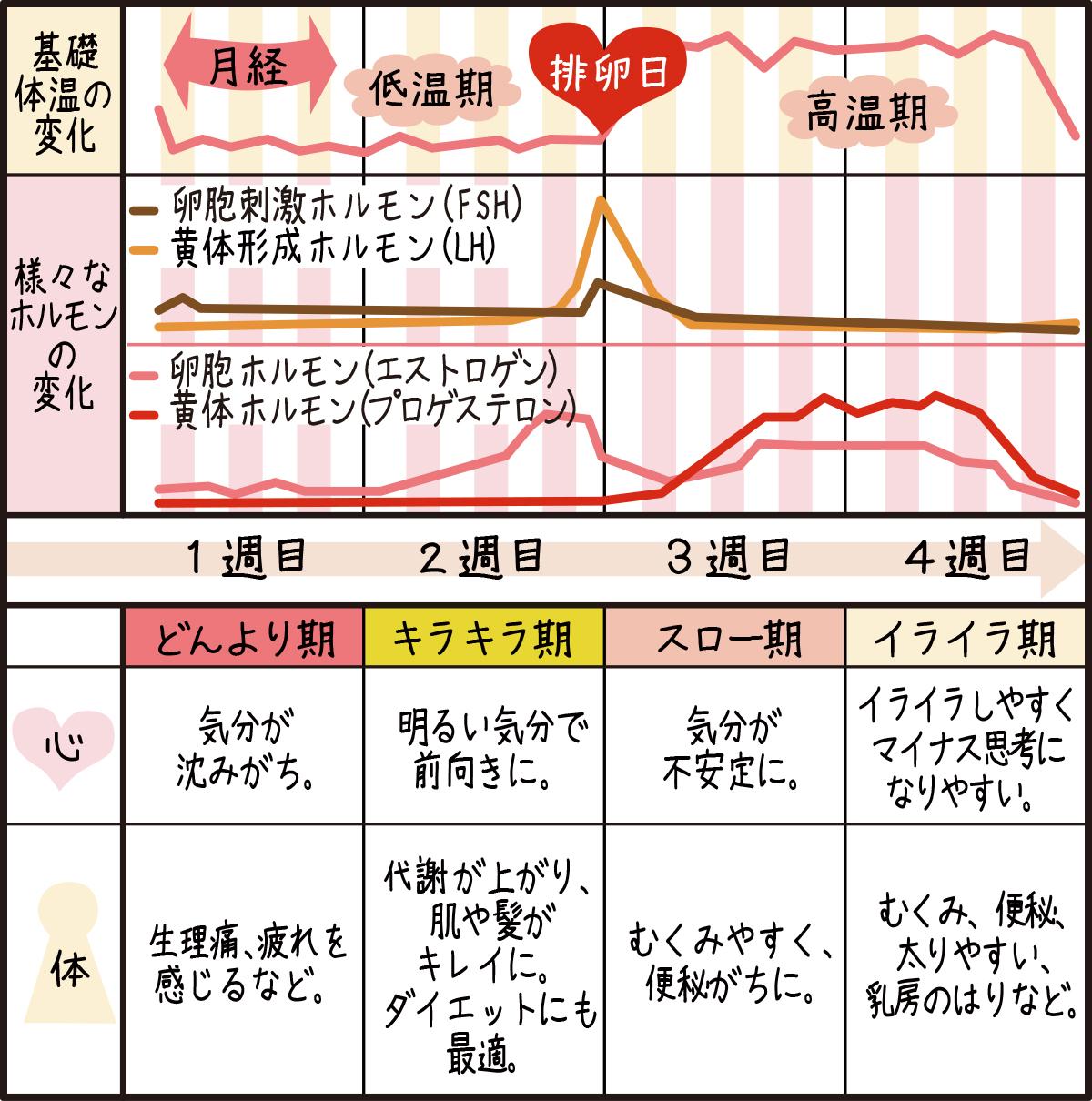 日前 妊娠 日 率 排卵 2